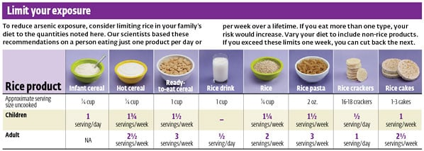 Due to High Arsenc Levels, FDA Warns Parents to Avoid Infant Rice Cereal