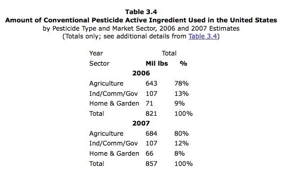 EPA presticde table