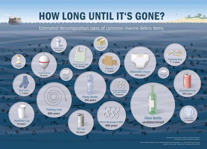 Ocean-Waste-Infographic