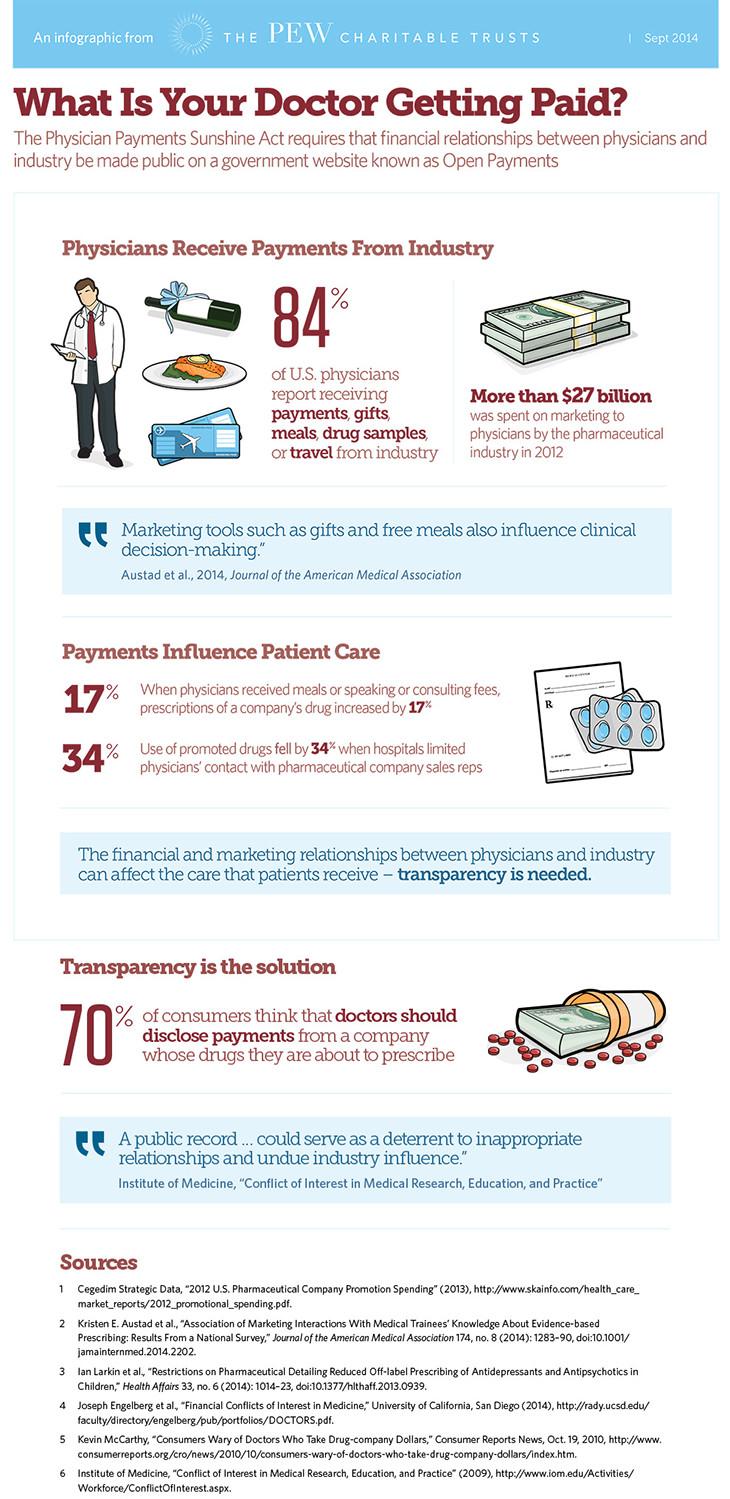 OpenPayments_SA_Infographic_730