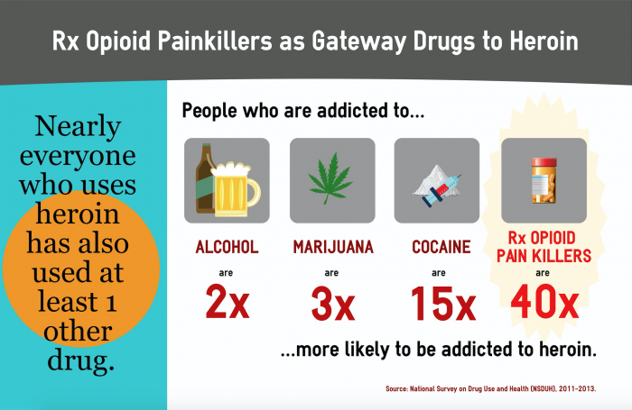 Rx-Opioid-Painkillers-Heroin-Gateway-Drugs