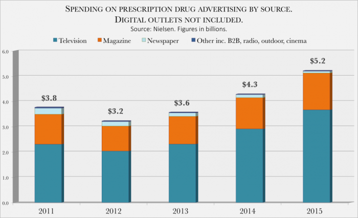 Spending-on-prescription-drug-advertising-by-source.-Digital-outlets-not-included-1-1024x624