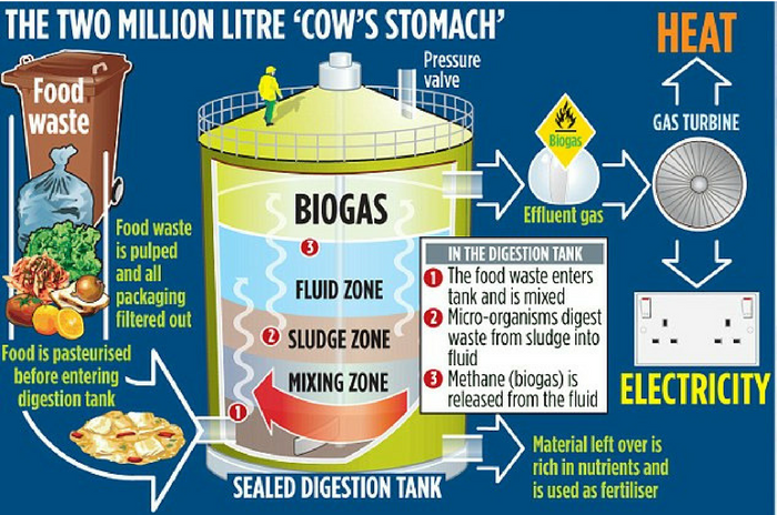 Unled-design3 Biogas Digester Design For Home on home biogas generator diagram, home biogas for use, home biogas plant, home biogas generator blueprints, home biogas generator plans, home biogas system,