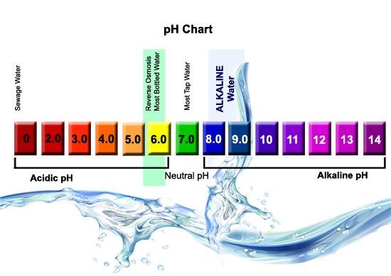 Distilled water ph