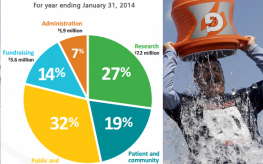 Ice Bucket Challenge: ALS Foundation Admits Less Than 27% Of Donations Fund Research & Cures