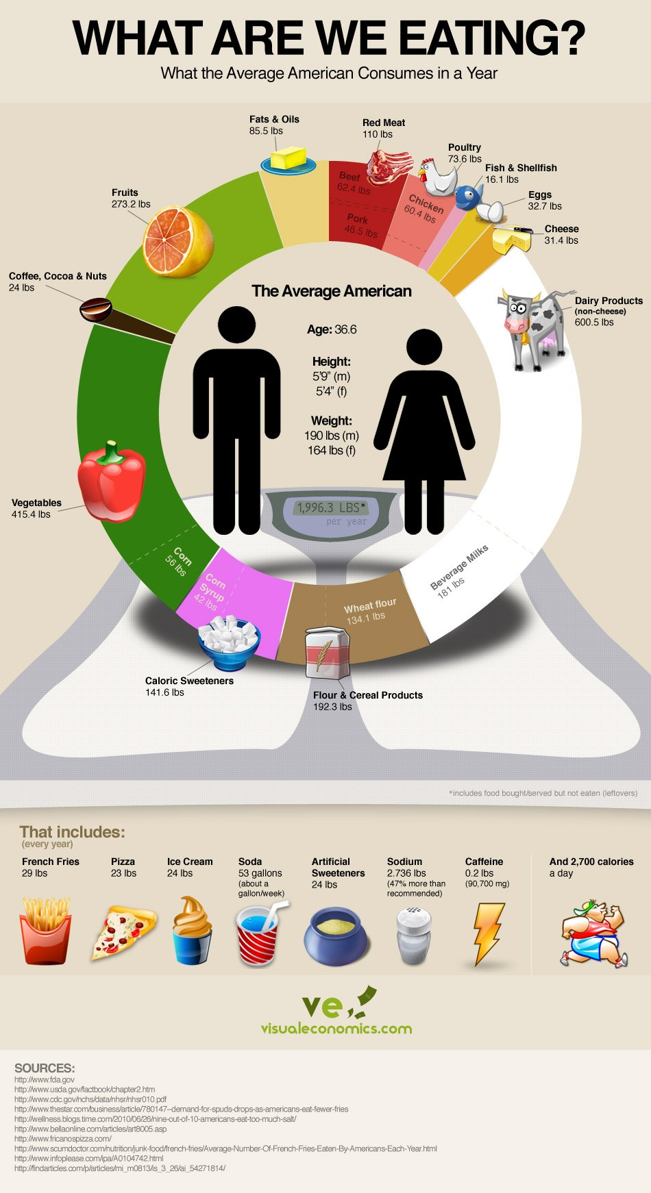 americanaveragefoodconsumption Average American Diet   Infographic
