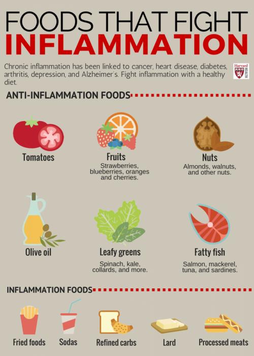 antiinflammatoryfoods