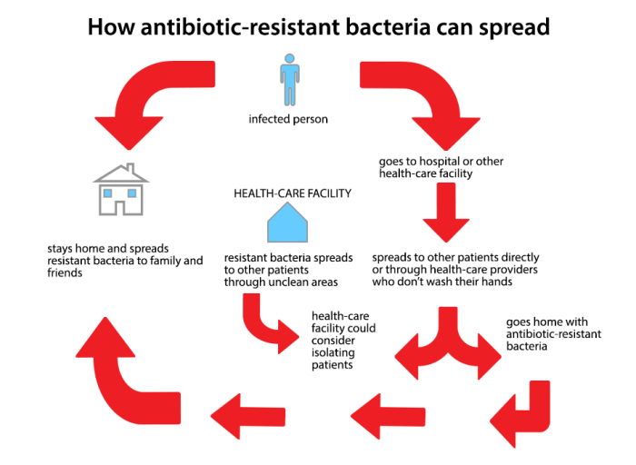 an analysis of antibiotic resistant bacteria and new treatment Antibiotics kill bacteria, but the bugs are incredibly wily foes once you start treating them with a new drug, they find ways of surviving new drugs are needed, which they then find ways to survive.
