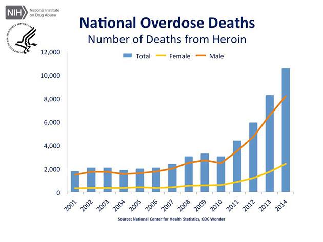 article-cdc-us-overdose-deaths-2014_jr-5-640