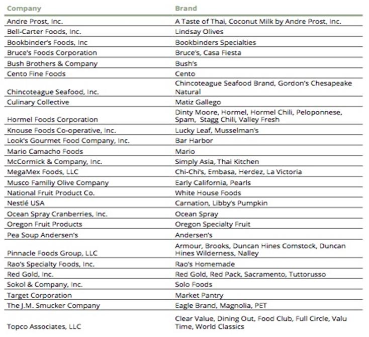 bpa_list_companies_avoid