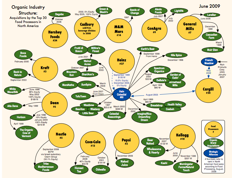 Organic Food Industry Bought Up by Corporations Like Coca Cola corporationchart