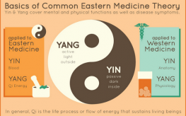 Infographic | Eastern vs. Western Medicine