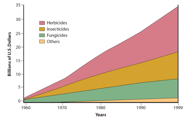 estimated-worldwide-annual-sales-of-pesticides-1960-to-1999-in-billions-of-dollars-herbicides-insecticides-fungicides-and-others-agrios-20050-645x410