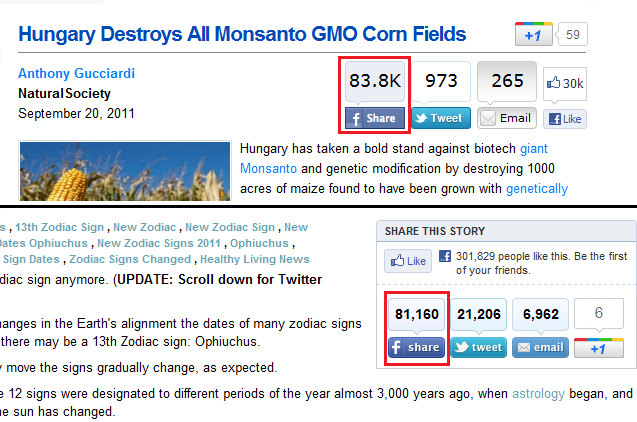 facebookshareshuffingtonpost Anti Monsanto Articles Surpasses 80,000 Facebook Shares, Among Most Shared in 2011