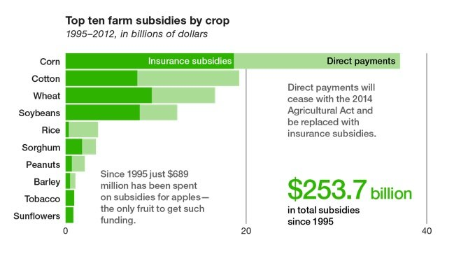 agricultural subsidies in india pdf
