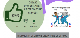 Poll: 90% of Ohio Citizens Want GMO Foods to be Labeled