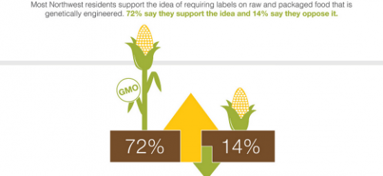 gmo labeling poll