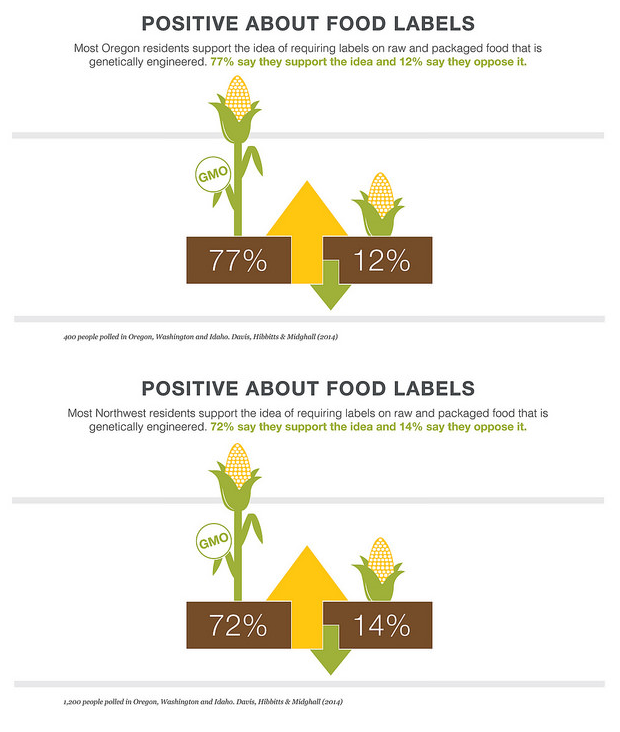 poll 77 of u s northwest are in favor of gmo labeling