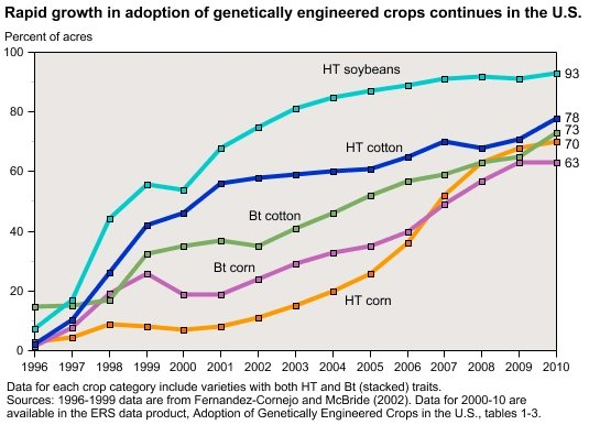 gmocropgrowthchart1 Judge Throws out Organic Farmers Recent Case Against Monsanto