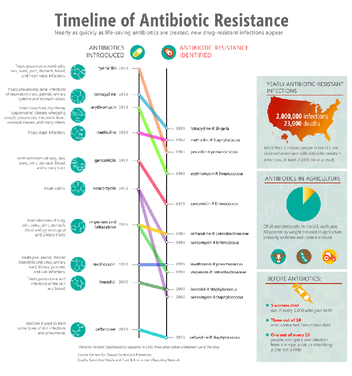 image-Timeline-of-Antibiotic-Resistance-710