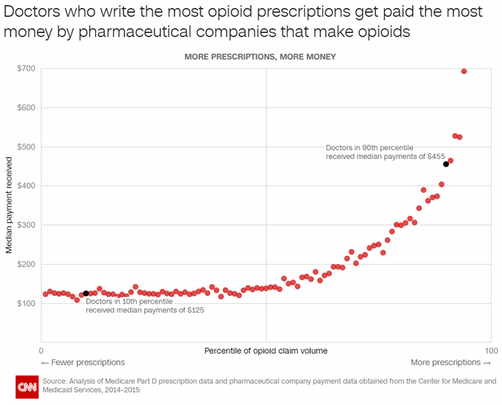 Study Shows How Doctors GET PAID to Fuel the Opioid Crisis