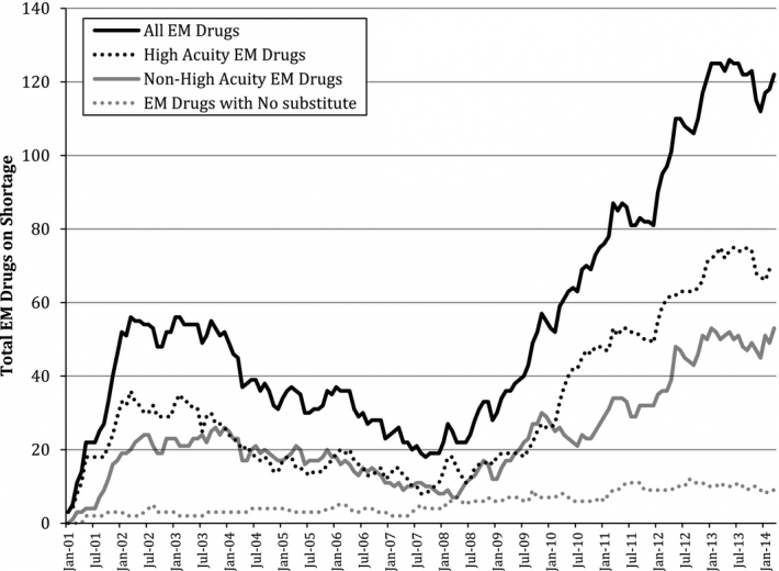 image-drug-shortage-graph-acem12838-fig-0001
