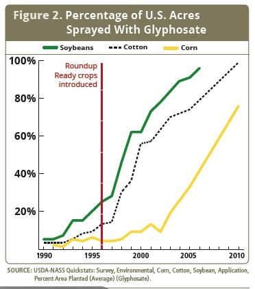 image-glyphosate-graph