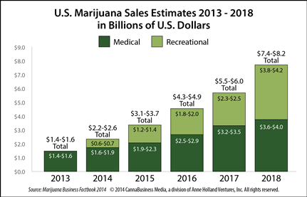 image-marijuana-sales-estimates