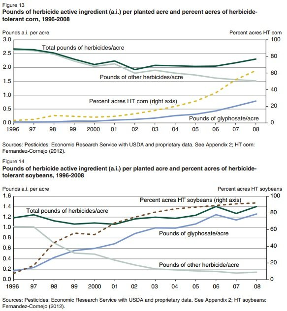 image-pesticides-graphs