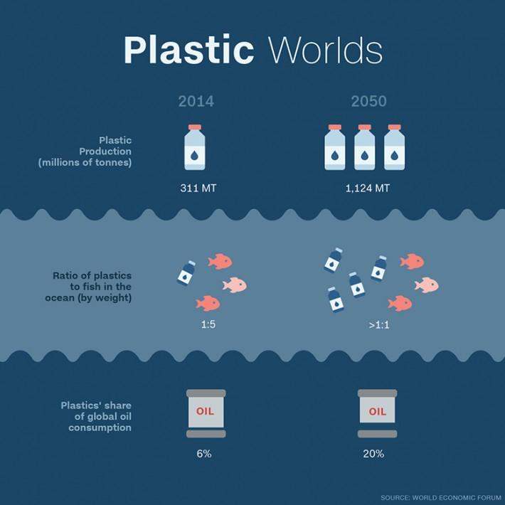 image-plastic-worlds-infographic-custom-1