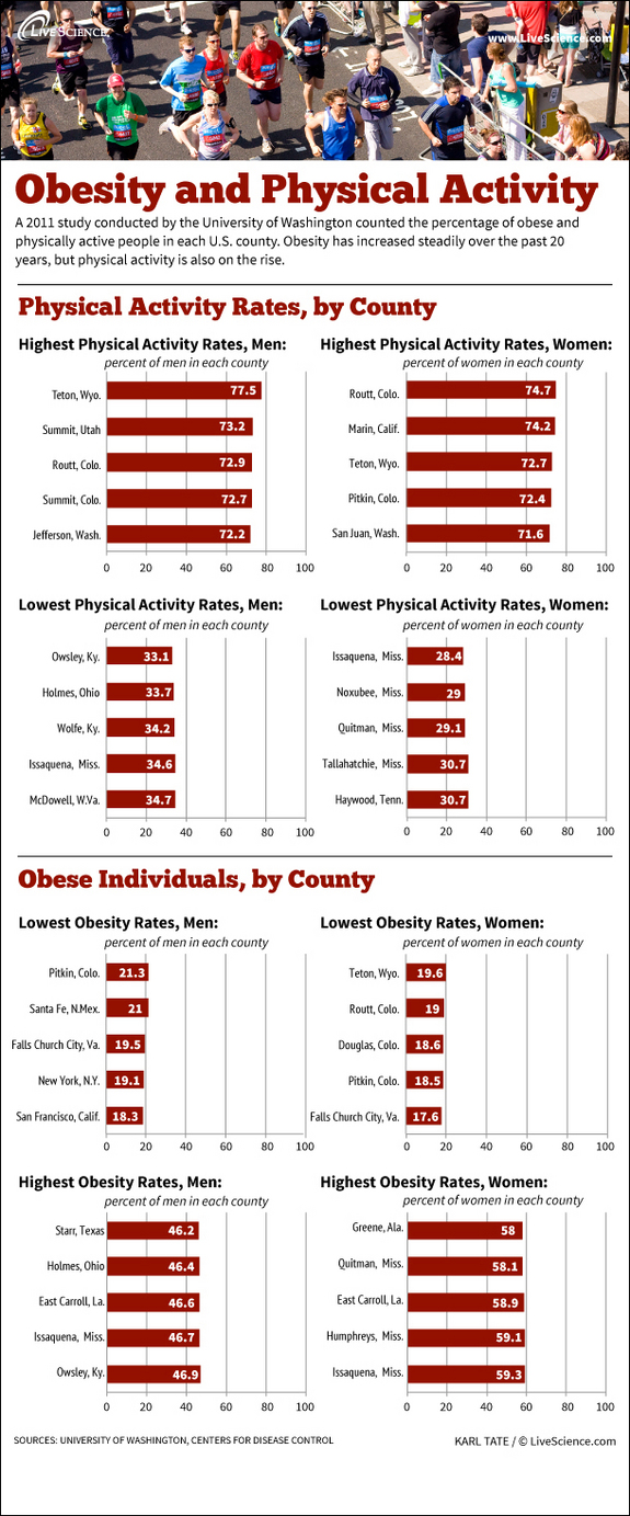 infographic-obesity-physical-activity