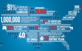 FDA Deletes 1 Million Signatures for GMO Labeling Campaign