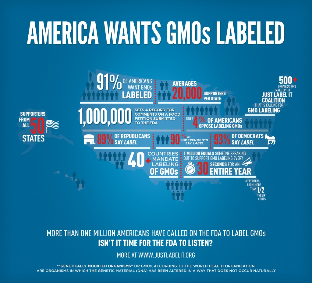 FDA Deletes 1 Million Signatures for GMO Labeling Campaign justlabelitinfographic