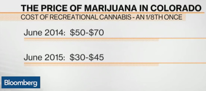 marijuana-price-8th-bloomberg