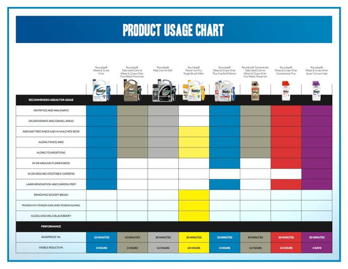 pesticide-roundup-usage-chart_700