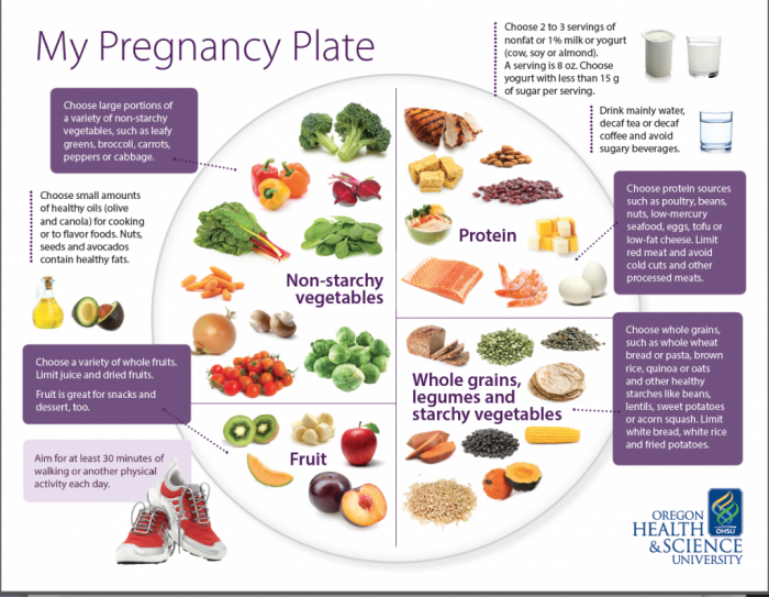 Can Pregnancy Change Food Allergies