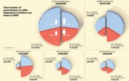 Overdosed: Over 25% of Kids on Prescription Drugs