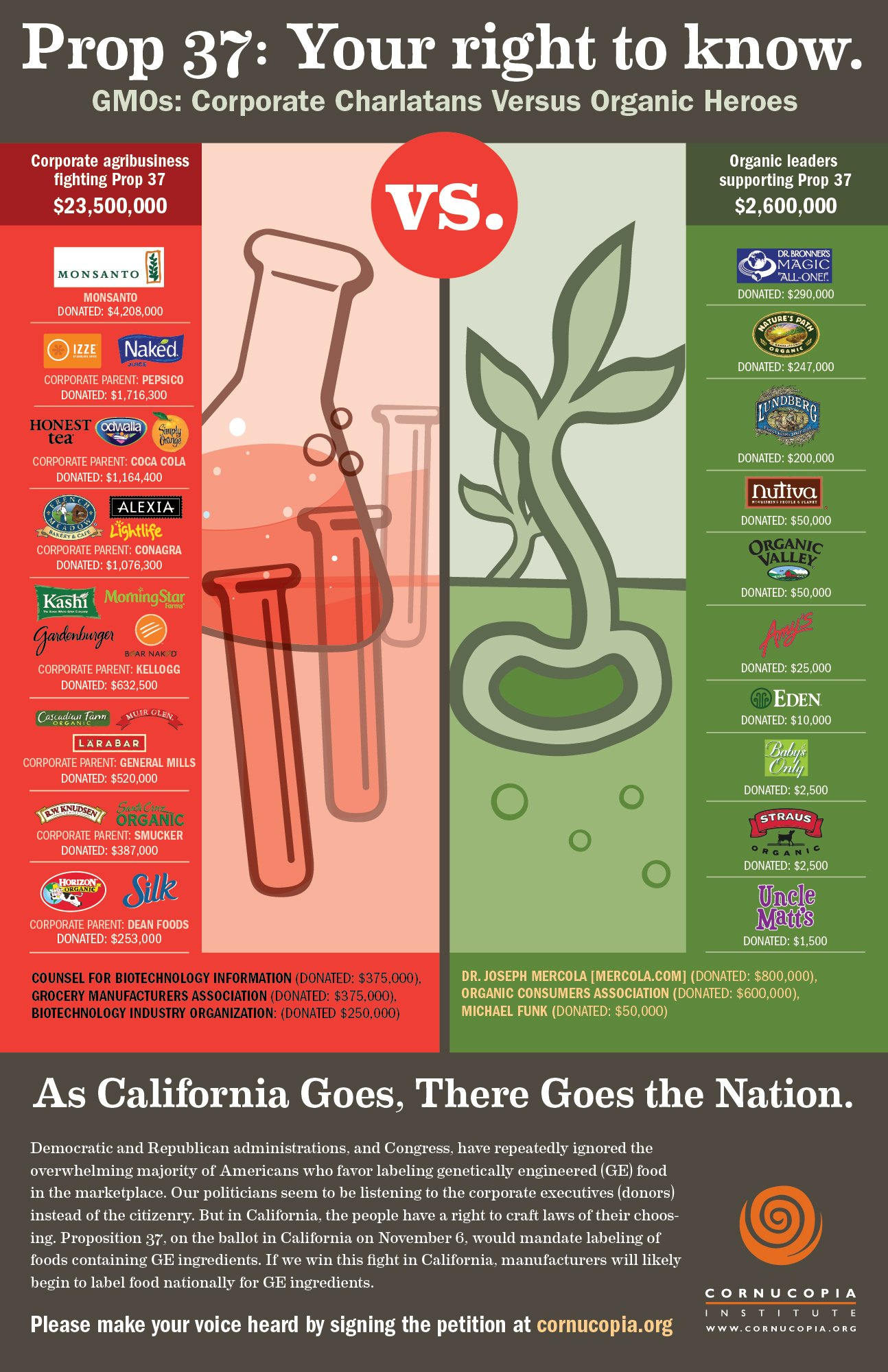 Fake Eco Friendly Corporations Shell out Millions of $ to Stop GMO Labeling