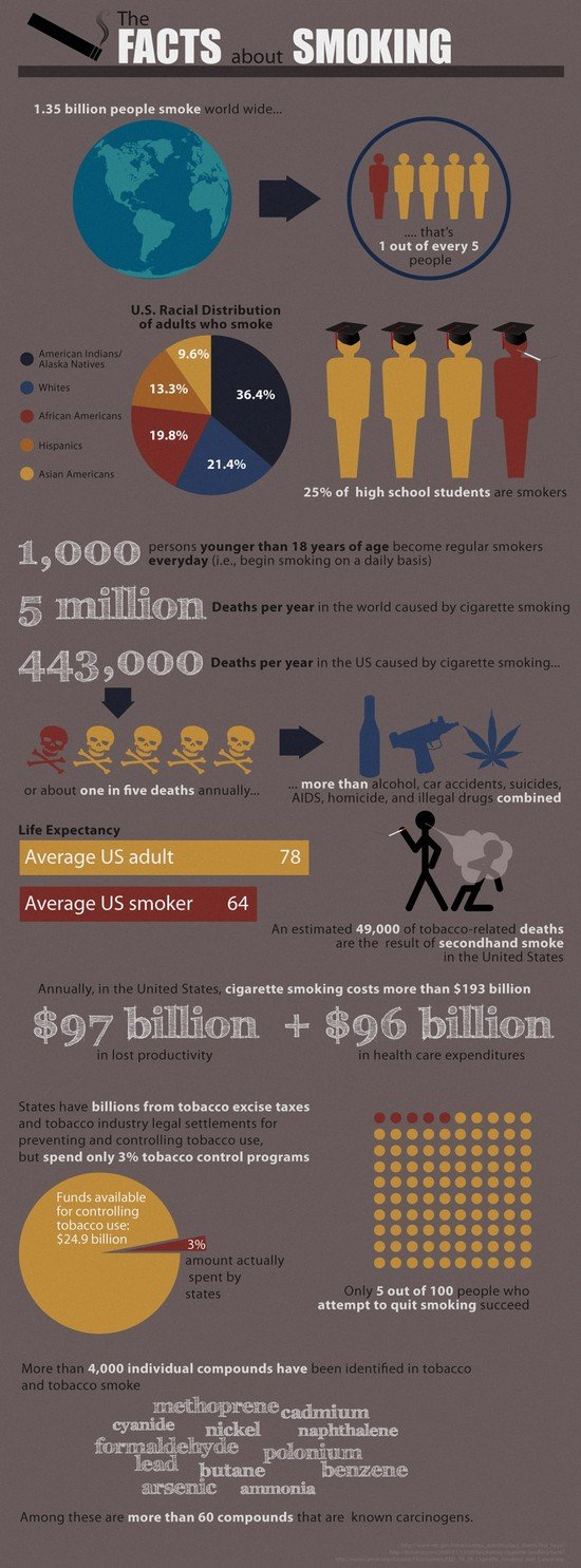 smoking1 Infographic: Smoking in the United States Statistics Revealed