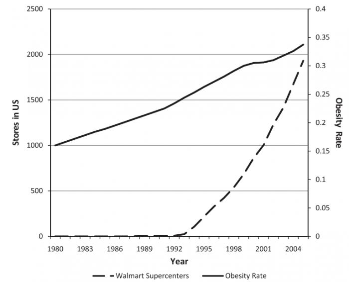 walmart_obesity_chart_article