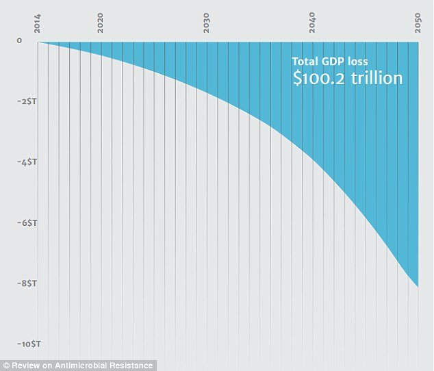 The report predicts that the world economy will be hit by up to 100 trillion US dollars (£63.6 trillion) by 2050 if we do not take action.