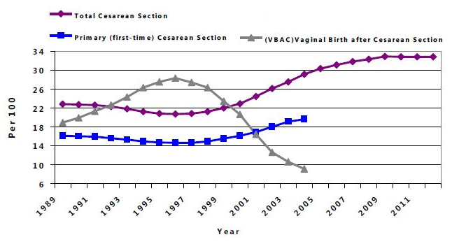 cesarean-vbac-rate-graph-2