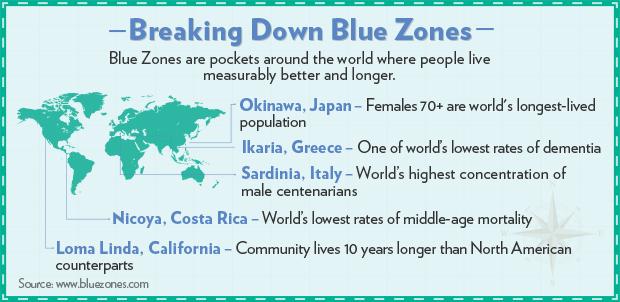 Blue Zones_IG