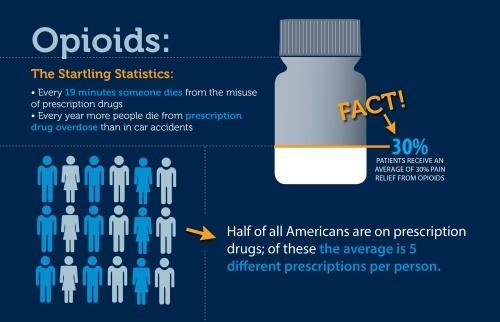 Jan-Opioids-1-e1385050633749