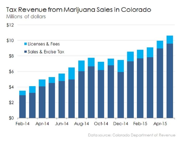 Marijuana Sales in Colorado Topped $1 Billion in 2016