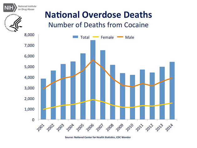 article-cdc-us-overdose-deaths-2014_jr-4-630