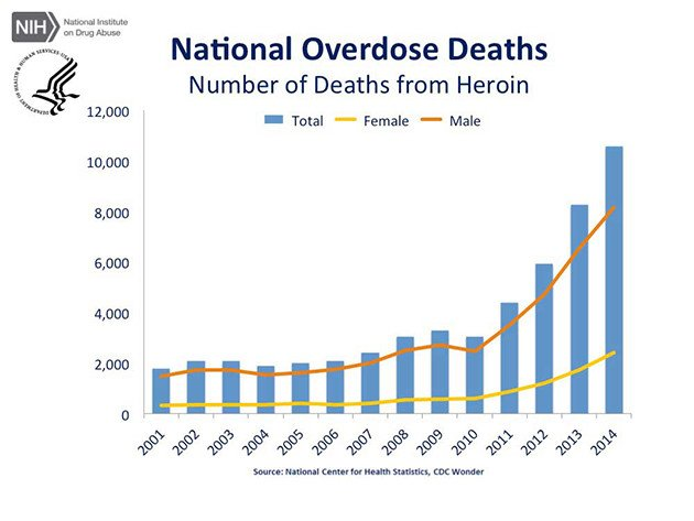 article-cdc-us-overdose-deaths-2014_jr-5-640