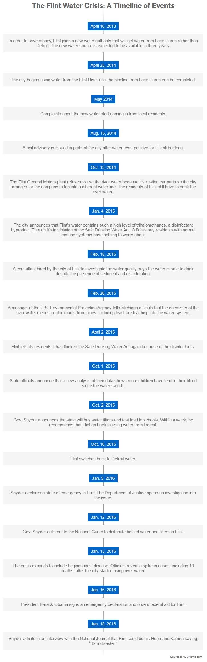 article-flint-water-crisis-timeline