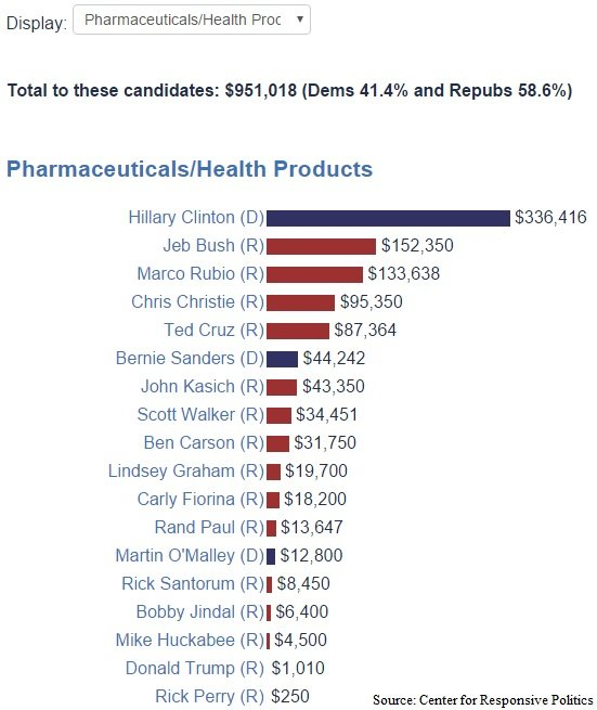 article political donations pharma