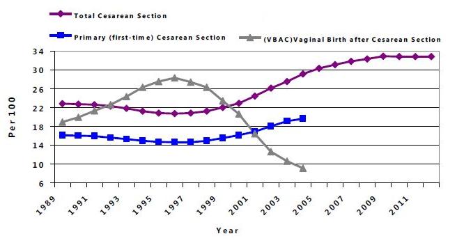 cesarean-vbac-rate-graph-2